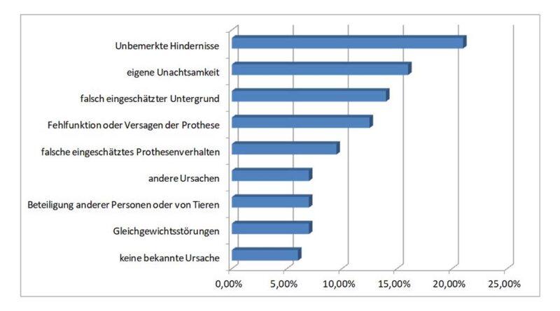 Sturzursachen einer Befragung von 97 Beinamputierten (Bunke S, Kraft M. Befragung von Beinamputierten zu Gefährdungssituationen im Alltag. Orthopädie Technik, 2010; 61 (1): 30)