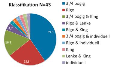 Neben der Anwendung der Chêneau- und der Rigo-Klassifizierung werden auch viele Kombinationen verwendet.