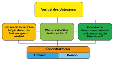 Fragestellungen, die im Rahmen der Evaluation des Gebrauchsvorteils geklärt werden, orientiert am bio-psycho-sozialen Modell der ICF (Körperfunktionen und -strukturen, Aktivitäten, Partizipation, Kontextfaktoren).
