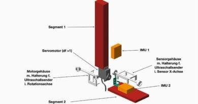 Abb. 1 Schematische Darstellung des mechanischen Modells zur Überprüfung der Achsbestimmung