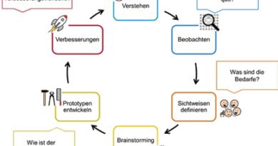 Schematische Darstellung der Design-Thinking-Methode. Quelle: Springer Gabler/ Daniel R. A. Schallmo.
