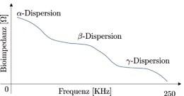 Abb . 2b Idealisierte Bioimpedanz biologischer Gewebe in Abhängigkeit von der Frequenz. Die Zellmembran wirkt als Kondensator, der die niedrigen Stromfrequenzen nicht durchlässt, d.h. höhere Bioimpedanz