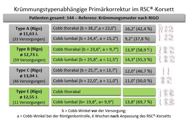 Abb.5Klassifizierungsübersicht der Krümmungstypen bei idiopathischer Skoliose nach Rigo.