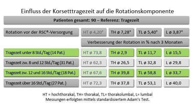 Abb.8Rotationsverbesserung im Verhältnis zur Tragezeit.