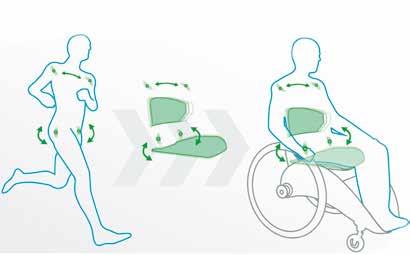 Abb. 1 Veranschaulichung der dynamischen Sitzfläche.