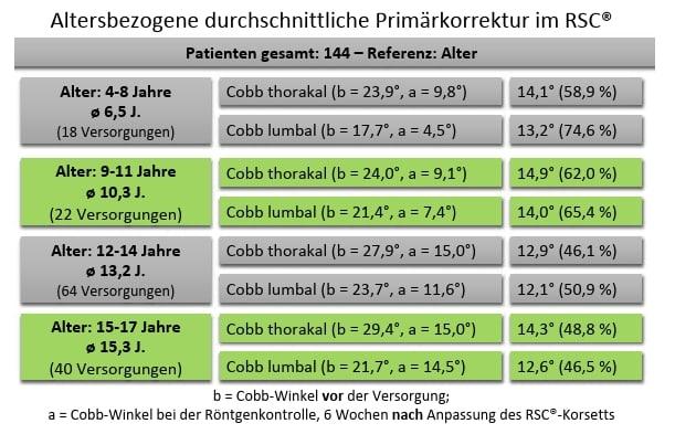 Abb.7Altersabhängige Primärkorrektur im Korsett.
