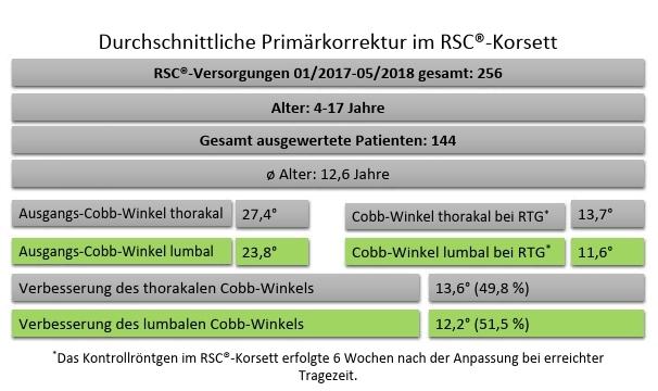 Abb.6 Durchschnittliche Primärkorrektur im Korsett, unabhängig von Alter und Krümmungsmuster.