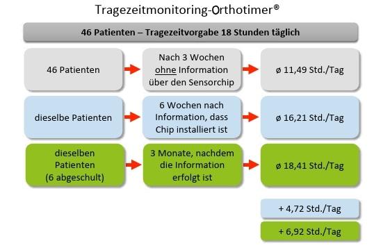 Abb.9Tragezeitsteigerung durch die Implementierung eines Orthotimers®.