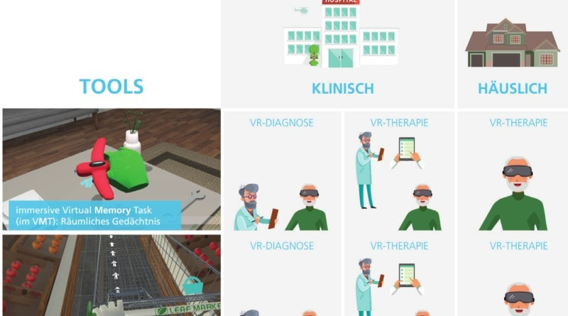 """""""VReha""""-Toolbox mit zwei Aufgaben und Untermodulen für die Diagnostik und das Training in der Klinik und zu Hause."""