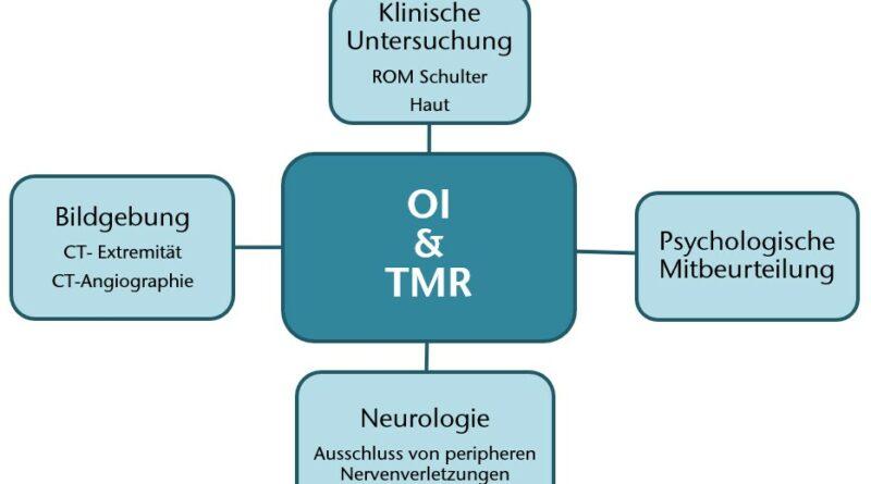Notwendige präoperative Diagnostik zur Planung des Kombinationsverfahrens OI & TMR.