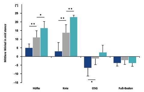 """Mittlere Hüft-, Knie-, OSG- und Fuß-Boden-Winkel in """"mid stance"""" des physiologischen Gangbildes (grau) sowie des hyperextendierten (blau) und hyperflektierten Gangtyps (türkis). Für * gilt p < 0,05 und für ** p < 0,01."""