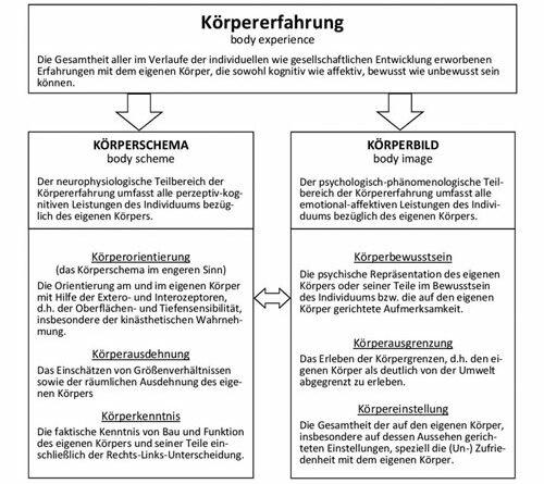 koerperbil-amputaion-prothetik-abb-1-konzept-koerpererfahrung-nach-Bielefeld
