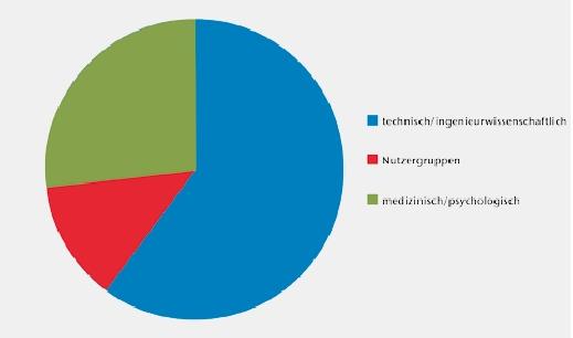 Anteile der biografischen Hintergründe der Teilnehmer.