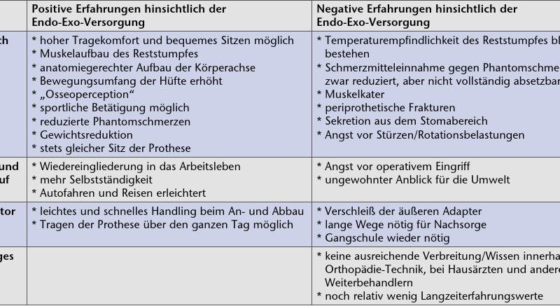 Gegenüberstellung der positiven und negativen Erfahrungswerte.