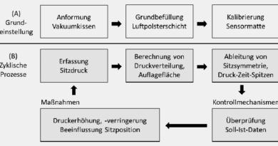 Zweistufiges Funktionsprinzip des Sitzsystems.