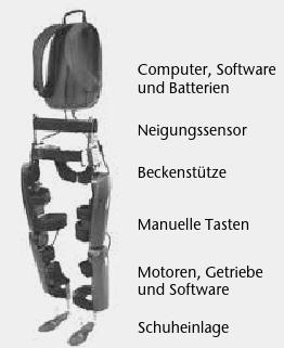 """Technischer Aufbau des mobilen Exoskeletts """"ReWalk""""."""