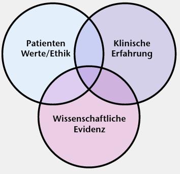 Evidenzbasierte Medizin: Komponenten der Entscheidungsfindung (Glechner A, Gartlehner G. Evidenzbasierte Medizin in der Praxis. Sportorthopädie – Sporttraumatologie, 2012; 28 (4): 233-243).