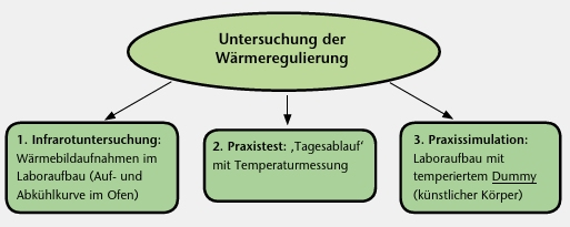 Darstellung der drei Wege, um die Effektivität der Temperaturregulierung bei Brustprothesen aufzuzeigen.