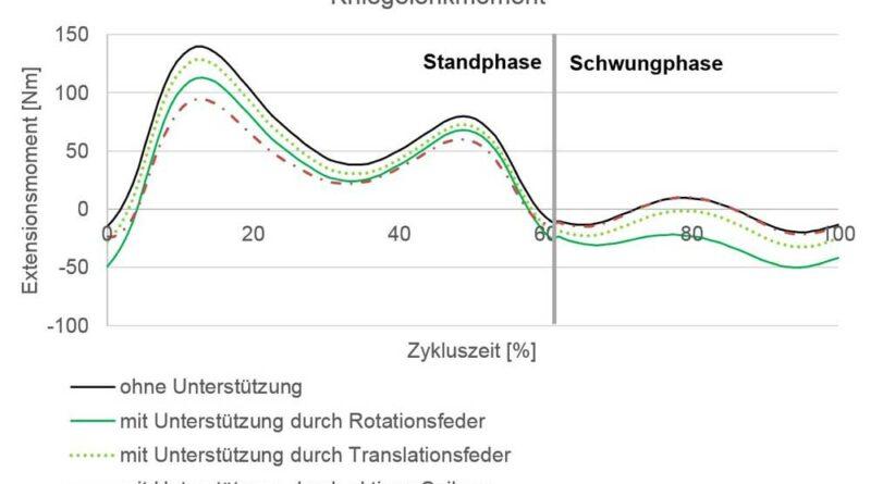 Kniegelenkmoment beim Treppenaufstieg für Stand- und Schwungphase ohne Unterstützung, mit passiver Unterstützung (Rotationsfeder, Translationsfeder) sowie mit aktiver Unterstützung (Seilzug).