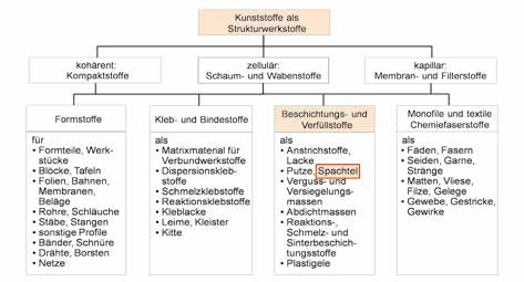 Einordnung der Spachtel in die Gesamtheit der Kunststoffe als Strukturwerkstoffe.