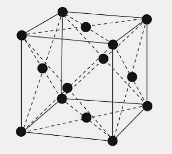 Kubisch flächenzentrierte Gitterstruktur des Aluminiums.