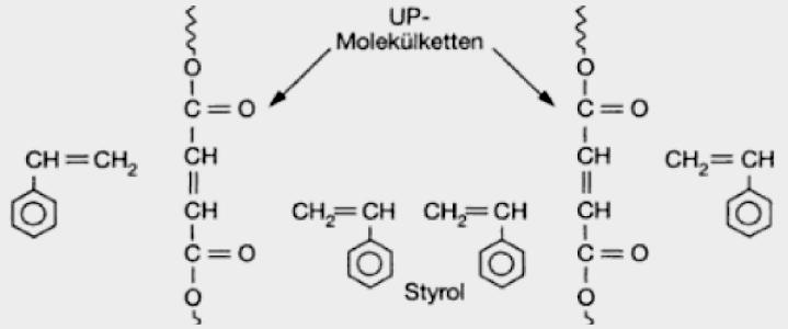 Polyesterharz gelöst in Styrol
