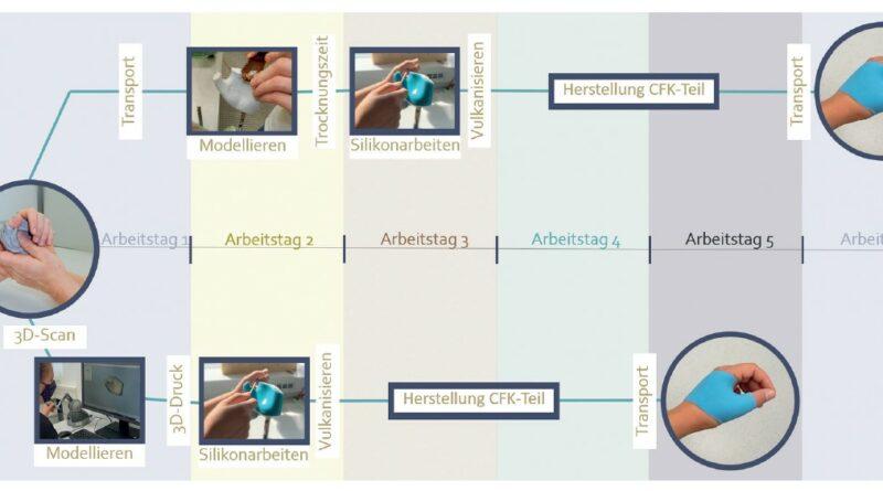 Herstellungsprozess von Silikonorthesen mit Angabe der jeweiligen durchschnittlichen Dauer in Arbeitstagen; oben: konventioneller handwerklicher Fertigungsprozess; unten: semidigitaler Fertigungsprozess mit Hilfe von 3D-Datenerfassung, digitaler Konstruktion und additiver Fertigung.