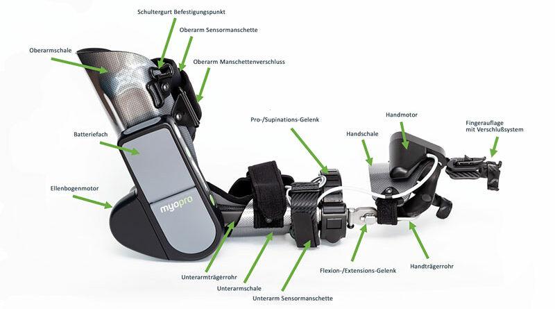 """Funktionen der """"MyoPro""""- Orthese im Detail."""