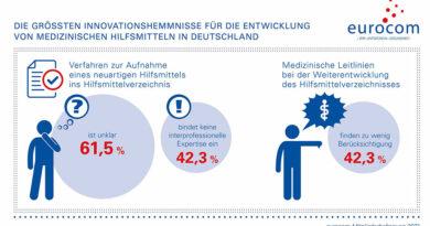 Als eines der größten Innovationshemmnisse gilt für die Eurocom-Mitglieder das unsichere Verfahren zur Aufnahme neuartiger Produkte in das Hilfsmittelverzeichnis, wie das Branchenbarometer aufzeigt.
