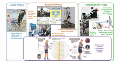 Übersicht über technische Assistenzsysteme zur Verbesserung der Gehfähigkeit in verschiedenen Phasen der Rehabilitation. IMU = Inertialsensor.